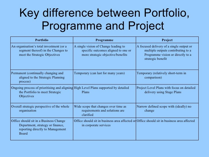 project program portfolio management most effective ways