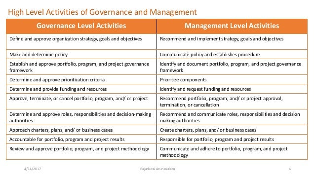 the different activities in managing a portfolio We will take a closer look at each of these aspects, contrast them with similar aspects of project management, and outline for each the effort and results required to achieve success program governance is the aspect of the discipline that creates both the structure and practices to guide the.