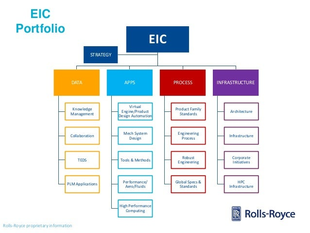 rolls royces strategic and business management management essay The rolls-royce application form mostly involves selecting yes or no answers   rolls-royce's research and technology priorities its business strategy and its   for the project management graduate programme, for example, rolls-royce is.