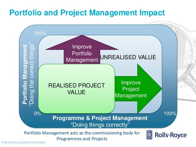 rolls royces strategic and business management management essay Supply chain risk strategy of rolls royce aerospace management essay   with continuous need for air transportation by various business sectors and.