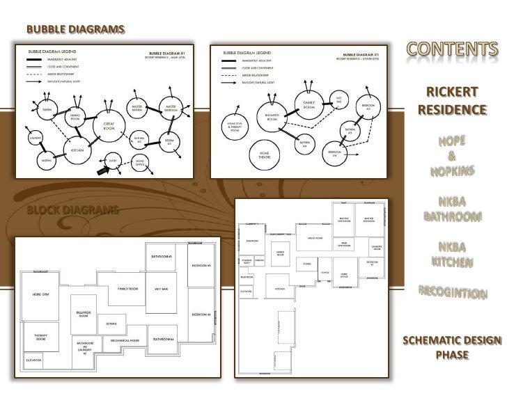 Block diagram interior design wiring diagram manual for Indoor design criteria