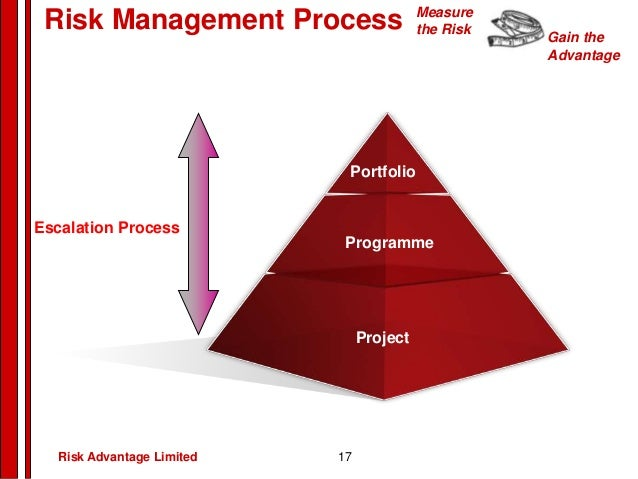 project management constraints All projects are limited by three fundamental project constraints – scope, cost and time the project management challenge is to balance these constraints to create the best possible scope-cost-time equilibrium.
