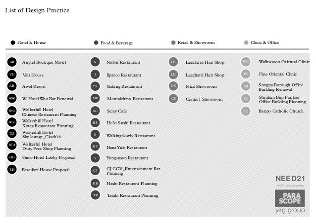 list of design - Interior Design List