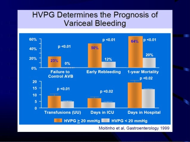 portal hypertension..classification and pathophysiology.