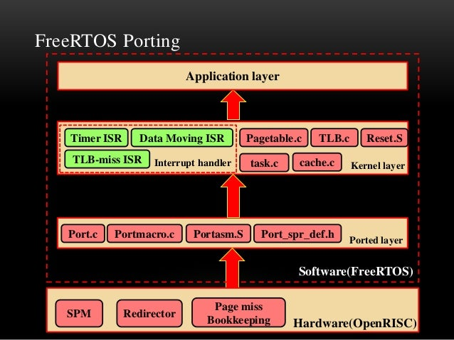 Porting FreeRTOS on OpenRISC