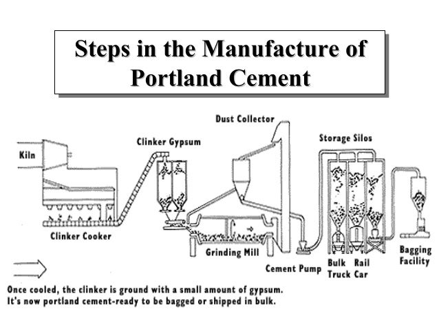 Portland Cement Mill Diagram : Portland cement mfg process for finance subsidy