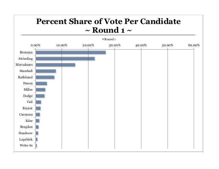 Percent  Share  of  Vote  Per  Candidate                              ~  Round  1  ~                                      ...