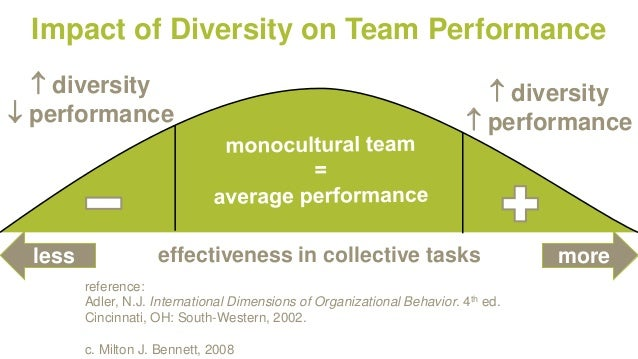 the impact of cultural diversity on team performance The main objective of the paper is to examine the impact of cultural diversity of the project teams on their performance the paper reports the results of an empirical study into the relationship between the extent of cultural diversity and project team performance.