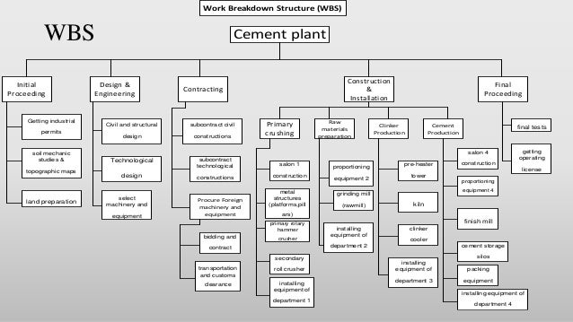Cement Plant Structure : Project management plan of white portland cement plant