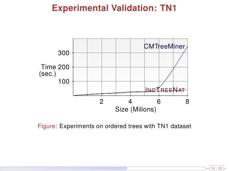 Adaptive xml tree mining on evolving data streams 25 ccuart Gallery