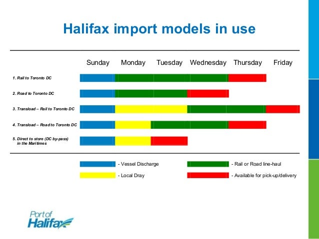 Halifax -- Fast inland transit times Deepest container berths on the East Coast (55 feet) Uncongested and seamless link ...