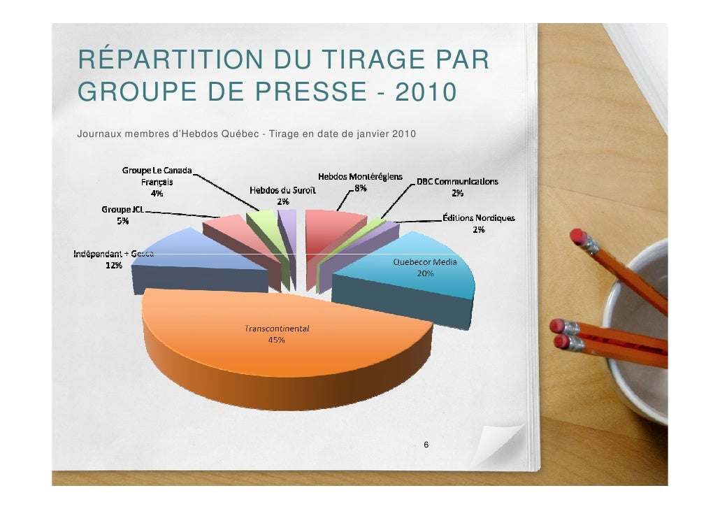 RÉPARTITION DU TIRAGE PAR GROUPE DE PRESSE - 2010 Journaux membres d'Hebdos Québec - Tirage en date de janvier 2010       ...