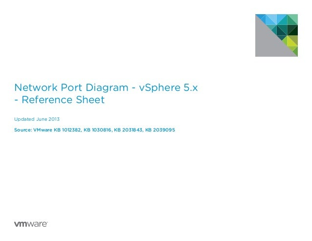 Network Port Diagram - vSphere 5.x - Reference Sheet Updated June 2013 Source: VMware KB 1012382, KB 1030816, KB 2031843, ...