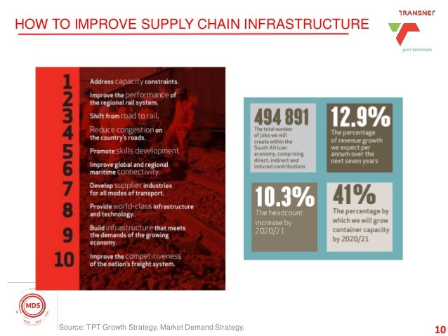 10 HOW TO IMPROVE SUPPLY CHAIN INFRASTRUCTURE 10Source: TPT Growth Strategy, Market Demand Strategy.