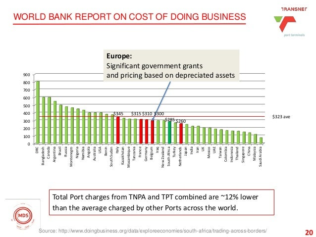 20 WORLD BANK REPORT ON COST OF DOING BUSINESS 20Source: http://www.doingbusiness.org/data/exploreeconomies/south-africa/t...