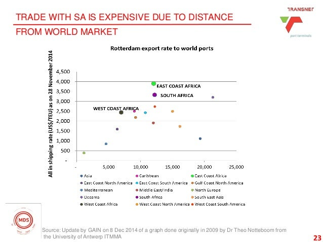 23 TRADE WITH SA IS EXPENSIVE DUE TO DISTANCE FROM WORLD MARKET 23 Source: Update by GAIN on 8 Dec 2014 of a graph done or...