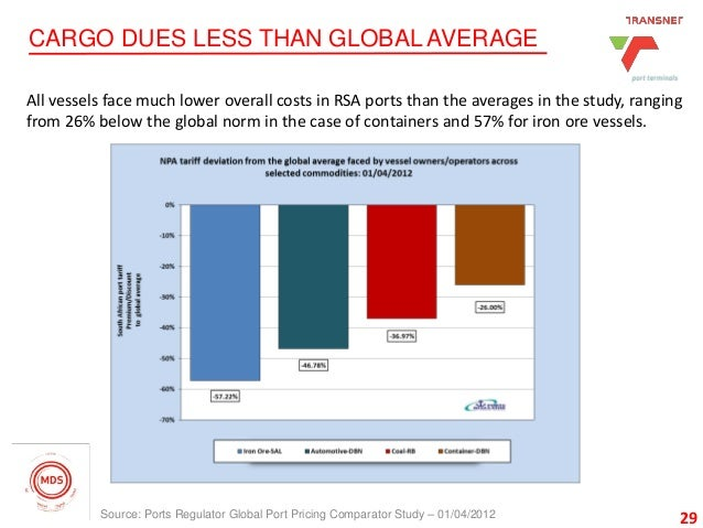 29 CARGO DUES LESS THAN GLOBAL AVERAGE 29Source: Ports Regulator Global Port Pricing Comparator Study – 01/04/2012 All ves...