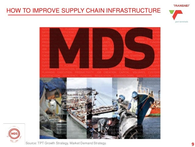 9 HOW TO IMPROVE SUPPLY CHAIN INFRASTRUCTURE 9Source: TPT Growth Strategy, Market Demand Strategy.