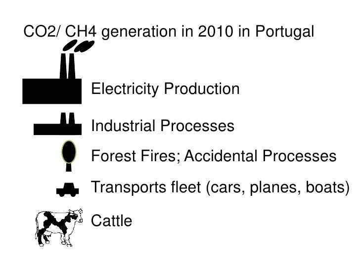CO2/ CH4 generation in 2010 in Portugal            Electricity Production           Industrial Processes          Forest F...