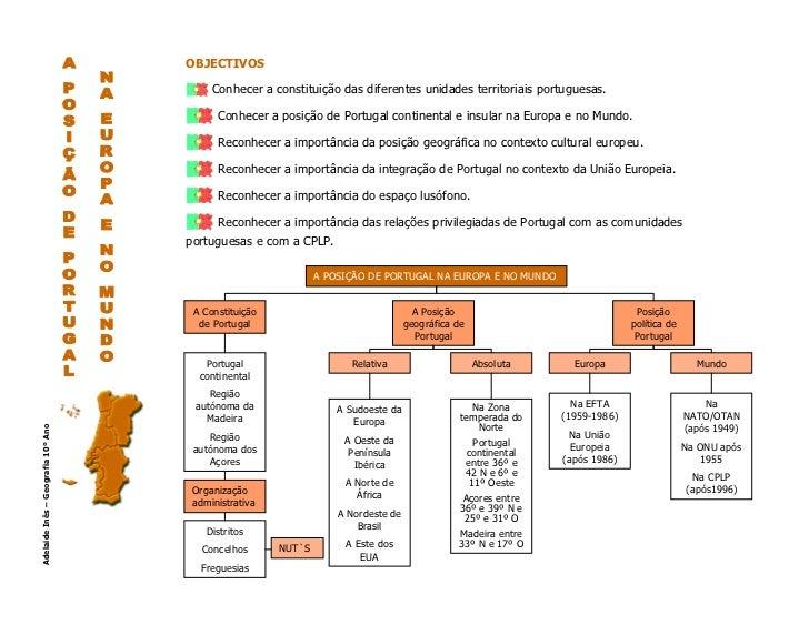 OBJECTIVOS                                         Conhecer a constituição das diferentes unidades territoriais portuguesa...