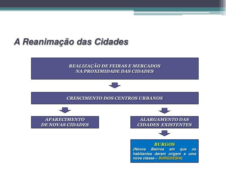PORTUGAL NO CONTEXTOEUROPEU DOS SÉCULOS XII-XIVRELAÇÕES SOCIAIS EPODER POLÍTICO
