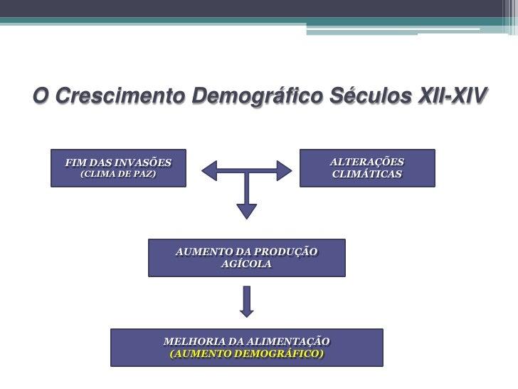 O Crescimento Demográfico Séculos XII-XIV   FIM DAS INVASÕES                             ALTERAÇÕES     (CLIMA DE PAZ)    ...