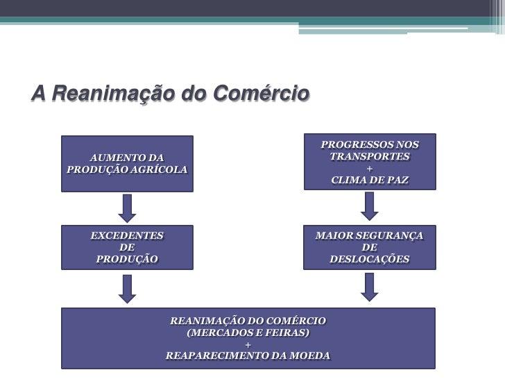A Reanimação do Comércio                                        PROGRESSOS NOS      AUMENTO DA                         TRA...