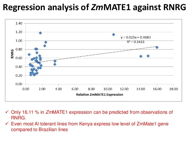Regression analysis of ZmMATE1 against RNRG  Only 16.11 % in ZmMATE1 expression can be predicted from observations of RNR...