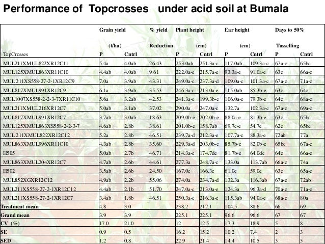 Performance of Topcrosses under acid soil at Bumala Grain yield % yield Plant height Ear height Days to 50% (t/ha) Reducti...