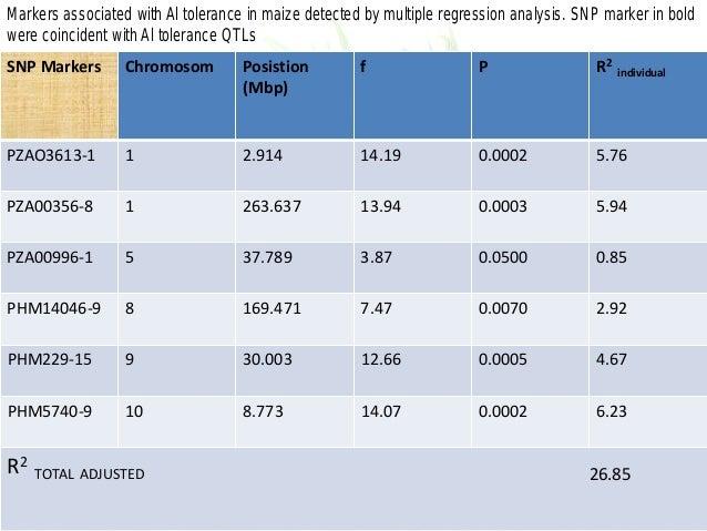 SNP Markers Chromosom Posistion (Mbp) f P R2 individual PZAO3613-1 1 2.914 14.19 0.0002 5.76 PZA00356-8 1 263.637 13.94 0....