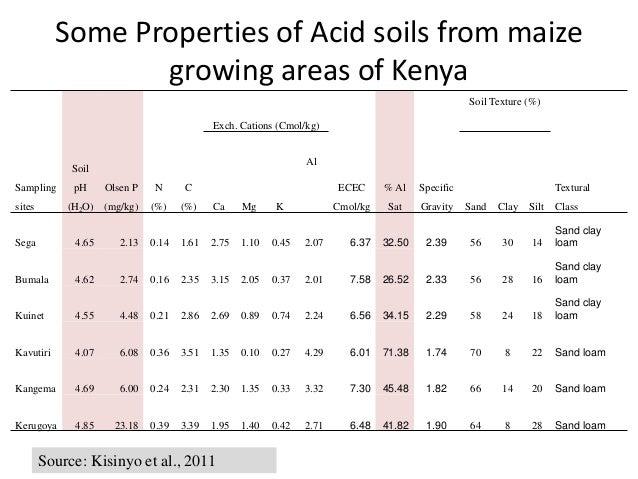 Some Properties of Acid soils from maize growing areas of Kenya Sampling sites Soil pH (H2O) Olsen P (mg/kg) N (%) C (%) E...