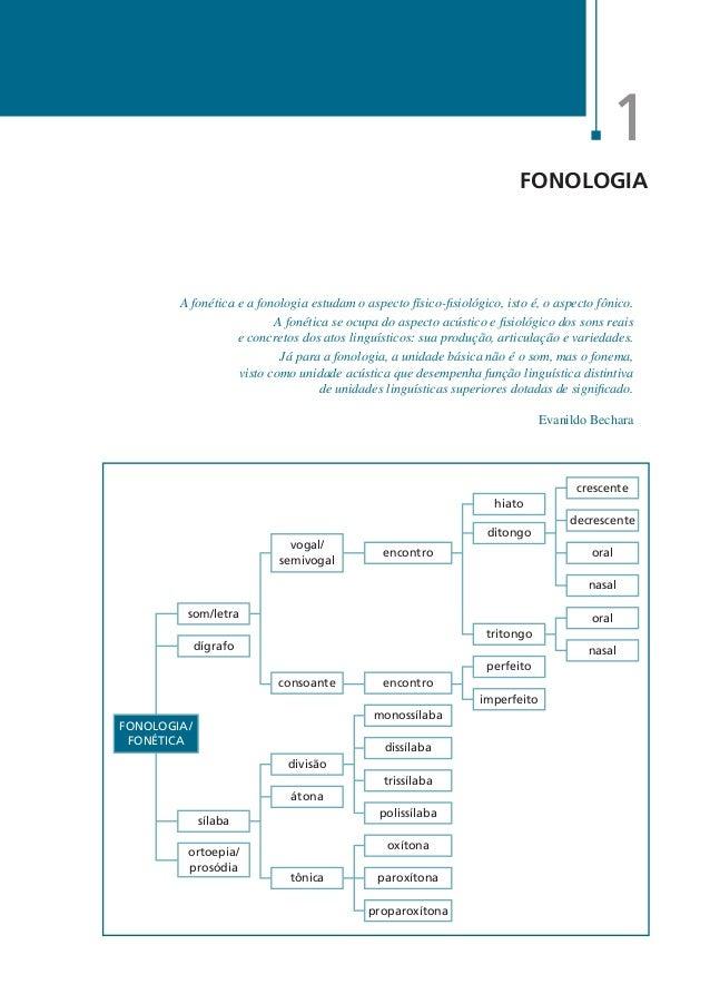 30  Agnaldo Martino  Português Esquematizado  Fonologia é a parte da gramática que trata dos sons produzidos pelo ser huma...