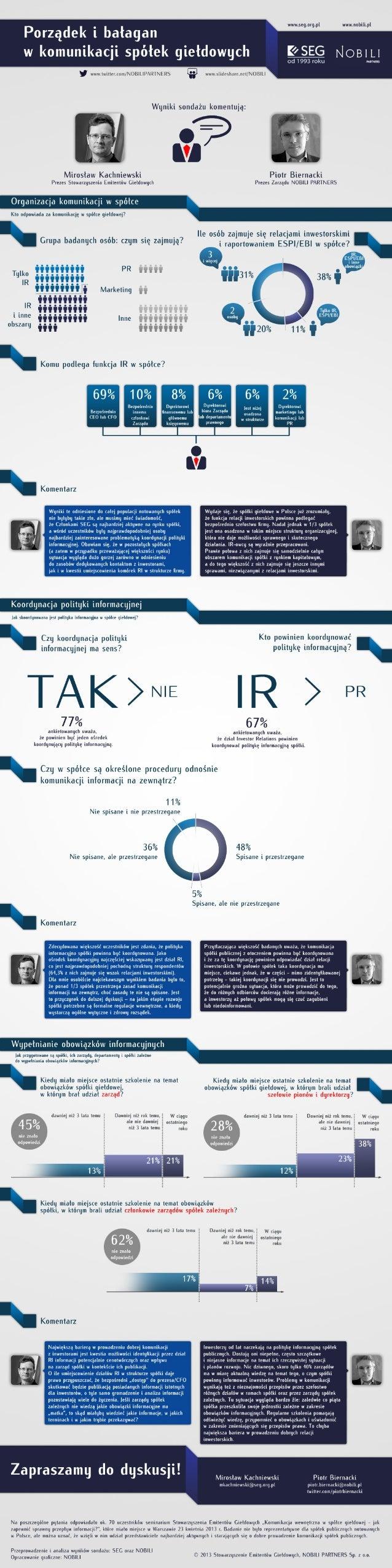 Porządek i bałagan w spółkach giełdowych - infografika NOBILI i SEG