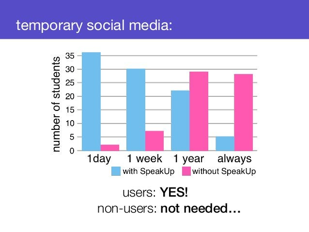 temporary social media:  users: YES!  non-users: not needed…