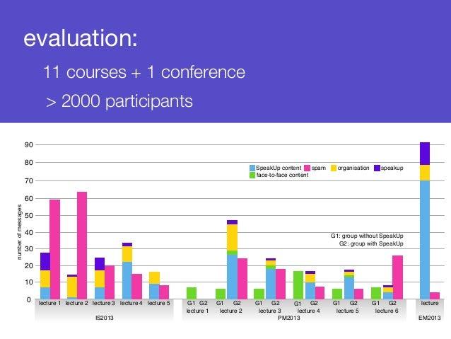 evaluation:  11 courses + 1 conference  > 2000 participants  80  50  40  30  20  10  0  SpeakUp content spam organisation ...