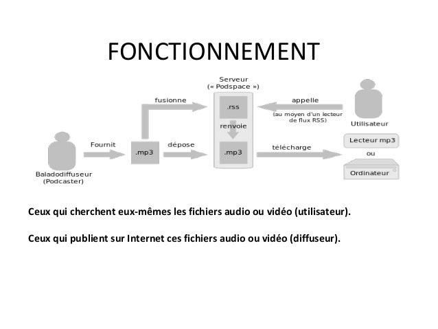 FONCTIONNEMENT  Ceux qui cherchent eux-mêmes les fichiers audio ou vidéo (utilisateur). Ceux qui publient sur Internet ces...