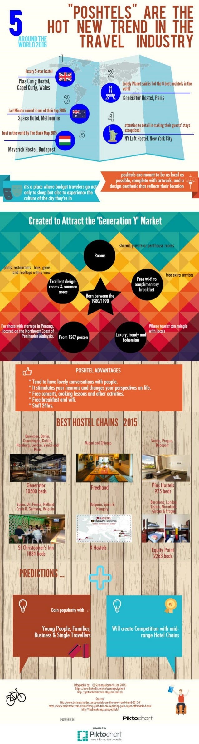 Poshtels   luxury hostels - tourism trends 2016 - infographic