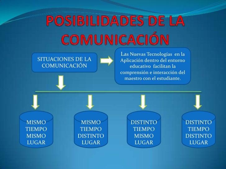 POSIBILIDADES DE LA COMUNICACIÓN<br />Las Nuevas Tecnologías  en la Aplicación dentro del entorno educativo  facilitan la ...
