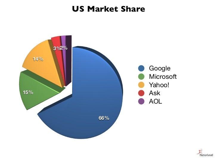 US Market Share        3%2%  14%                                 Google                                 Microsoft         ...
