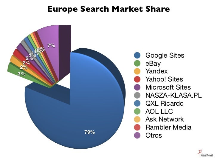 Europe Search Market Share             7%        1%       1%      1%     1%    1%   2%                            Google S...