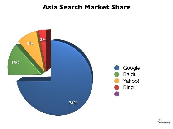 Asia Search Market Share           3%      9%15%                                Google                                Baid...
