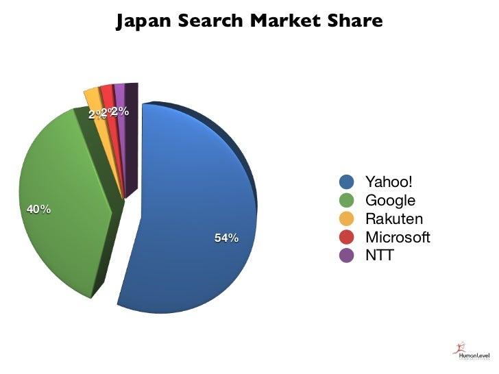 Japan Search Market Share      2% 2%       2%                                Yahoo!40%                                Goog...