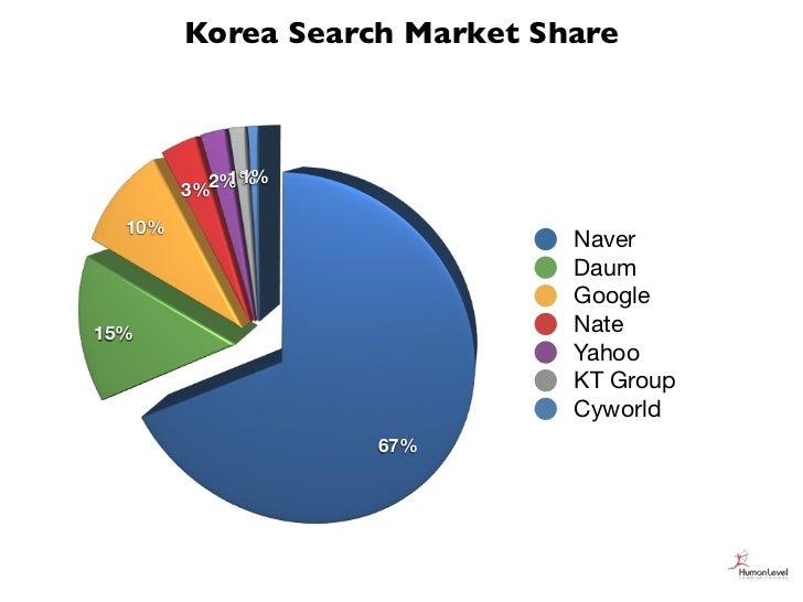 Korea Search Market Share        3%2% 1%           1%  10%                              Naver                             ...