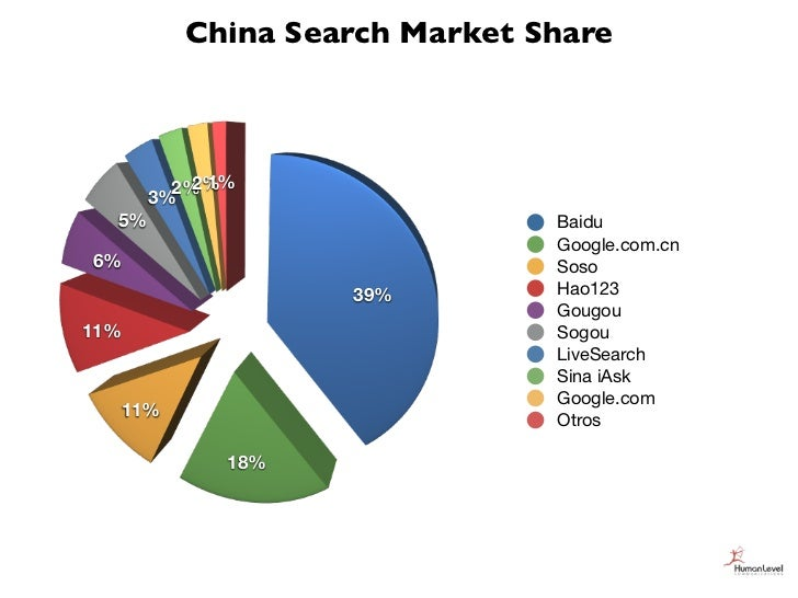 China Search Market Share         2% 1%           2%       3%  5%                          Baidu                          ...