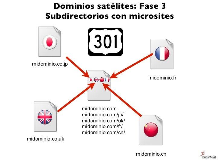 Dominios satélites: Fase 3       Subdirectorios con microsites  midominio.co.jp                                           ...