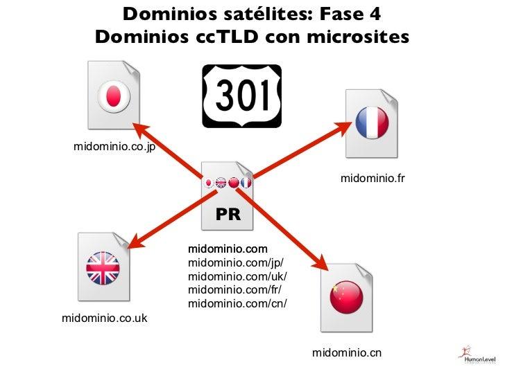 Dominios satélites: Fase 4     Dominios ccTLD con microsites  midominio.co.jp                                            m...