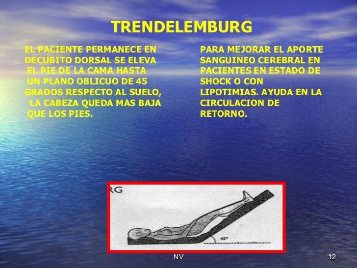 TRENDELEMBURG EL PACIENTE PERMANECE EN DECUBITO DORSAL SE ELEVA  EL PIE DE LA CAMA HASTA  UN PLANO OBLICUO DE 45 GRADOS RE...