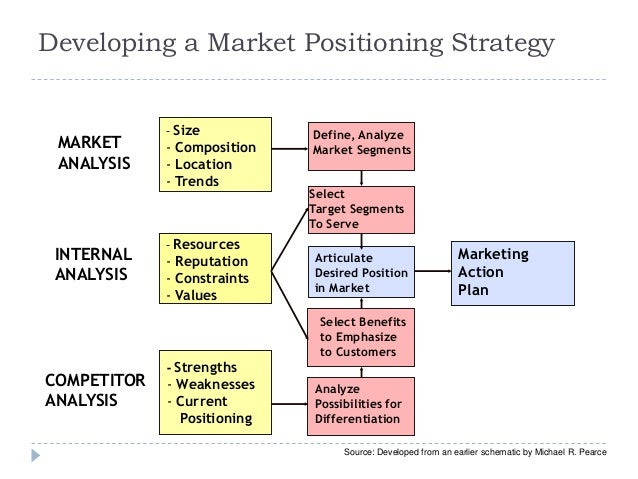 developing and delivering a positioning strategy In short, it's chaos a business strategy, market strategy or sales strategy should  deliver these critical results:  develop and communicate clear positioning.