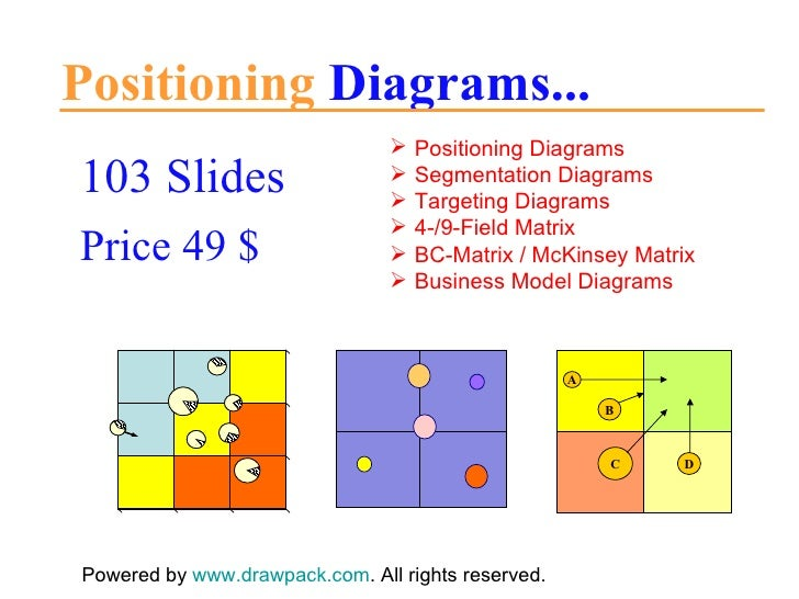 Positioning  Diagrams... 103 Slides Price 49 $ Powered by  www.drawpack.com . All rights reserved. <ul><li>Positioning Dia...