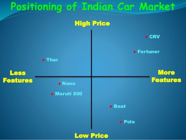 positioning  indian car market